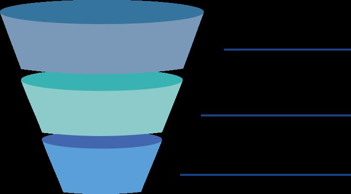 ciclo de compra inbound colours
